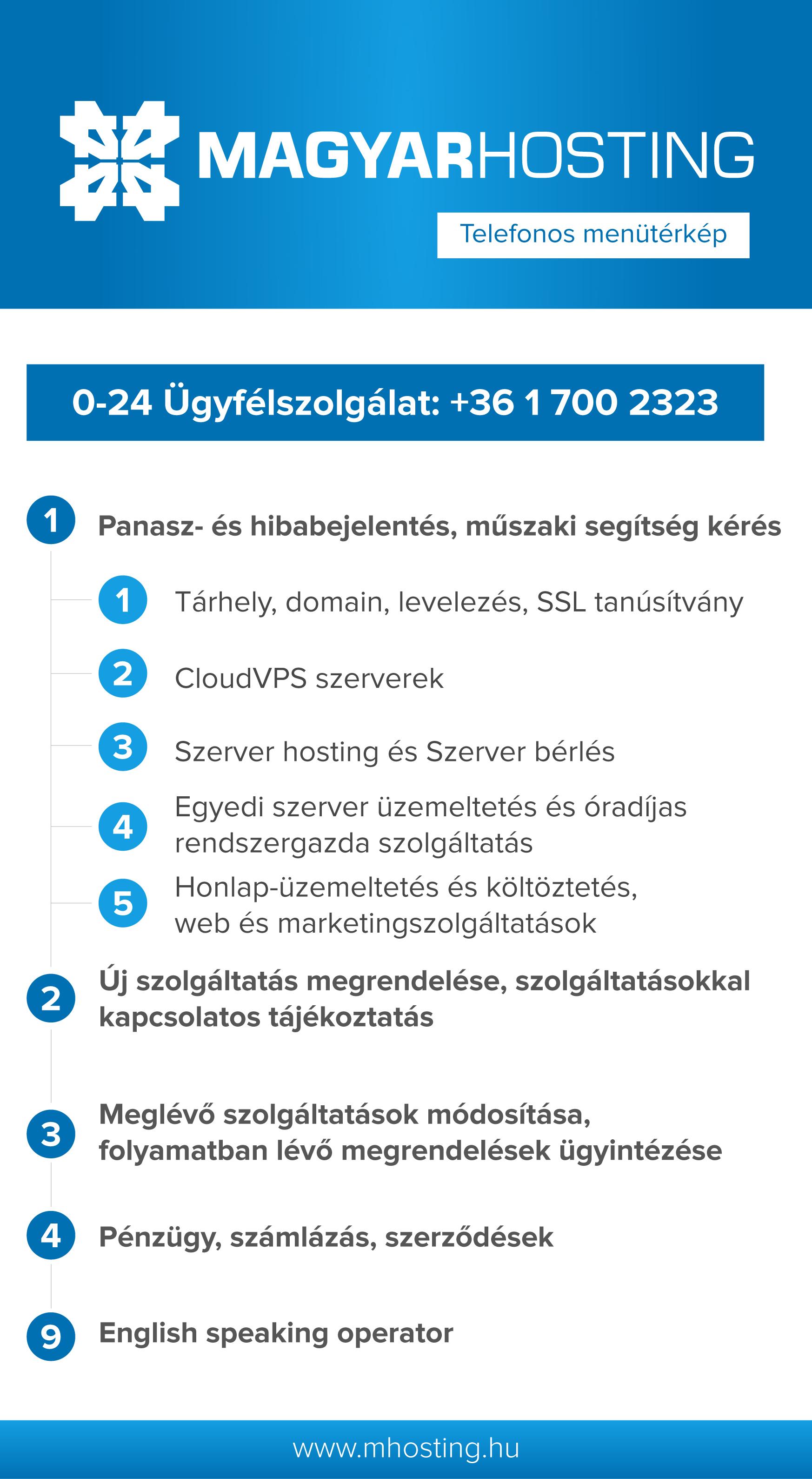 Magyar Hosting telefonos menütérkép